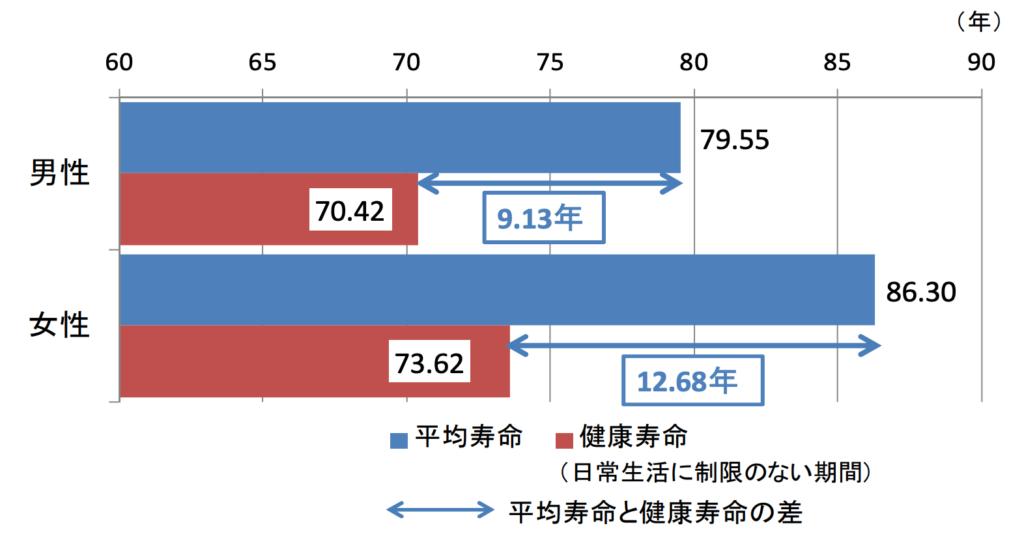 健康寿命と平均寿命の差が約10年
