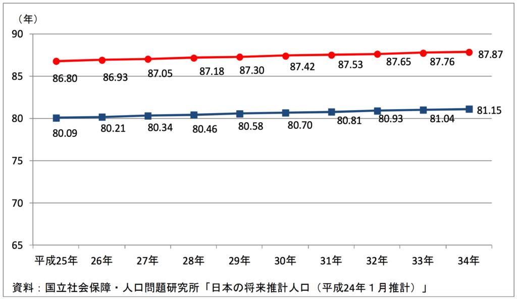 平均寿命の推計