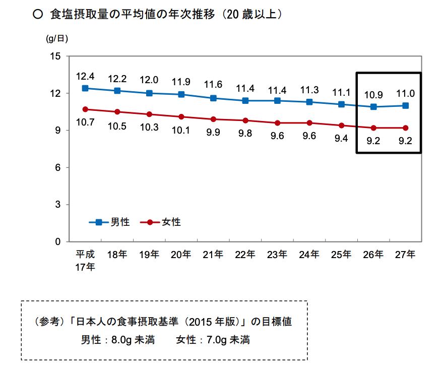 食塩摂取量の平均値の年次推移(20 歳以上)